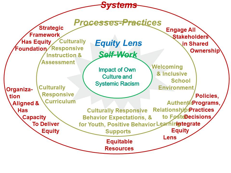 Equity Leadership Model